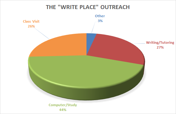 Pie Chart of Students Served at Writing Center